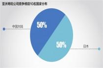 亚洲保险竞争力排名发布:解构业绩增长点拨行业趋势